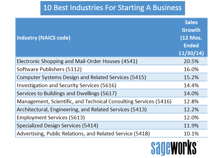 10-best-industries-start-business-2015 (FILEminimizer)